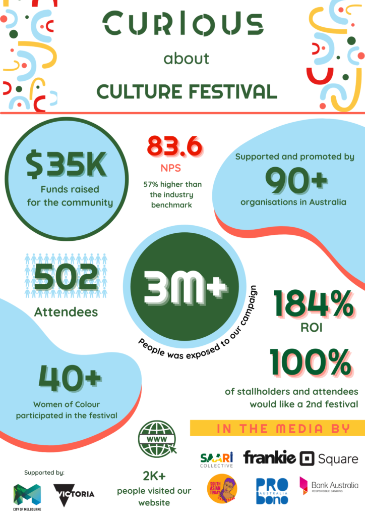 Infographic depicting what was achieved by the Curious About Culture festival